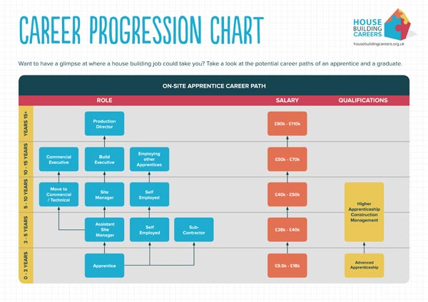 career progression chart